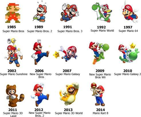 A visual time line of Super Mario's evolution